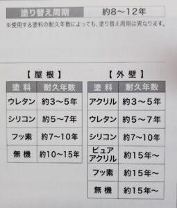 日成ホーム恵那店 千藤がお伝えする塗装時期 part2